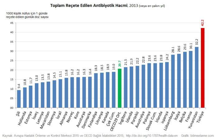 antibiyotik-turkiye-grafik