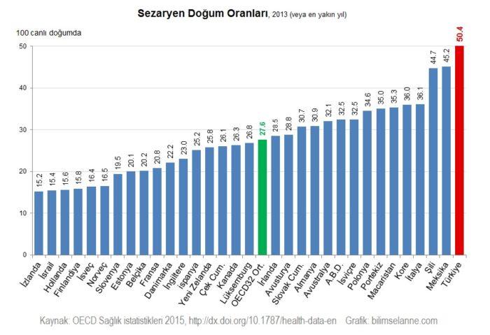 sezaryen-turkiye-grafik
