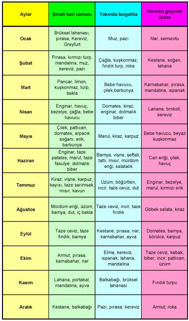Hangi sebze hangi aylarda yenmeli? Mevsimine göre sebze & meyveler